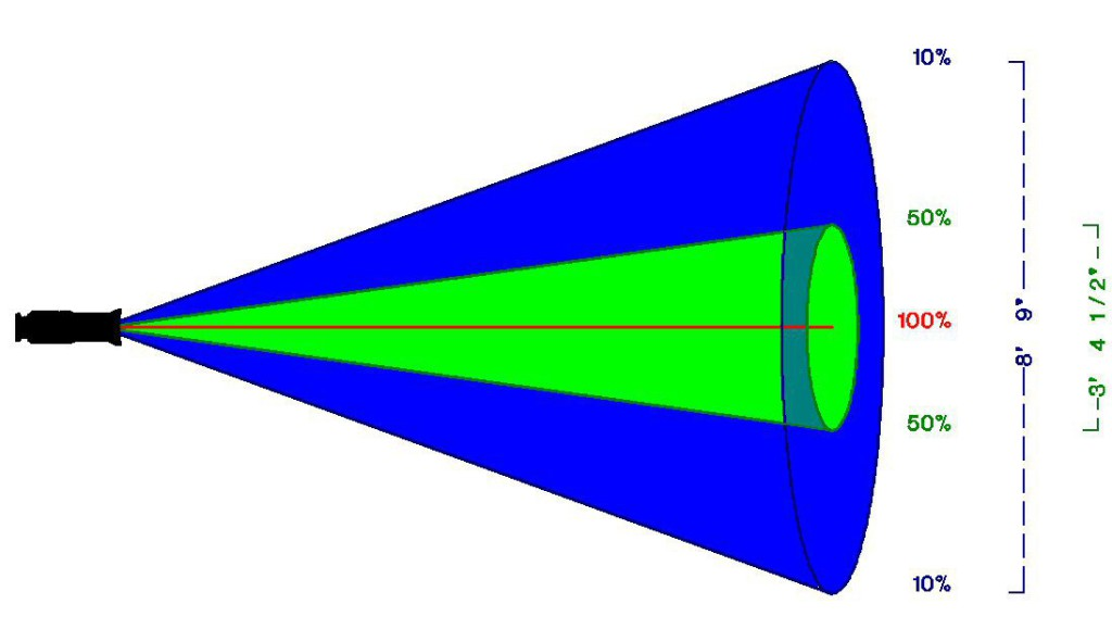 beam_and_field_angles